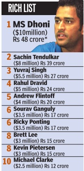 Forbes-rich-world-sports-sachin-India-cricket-players-money-earn