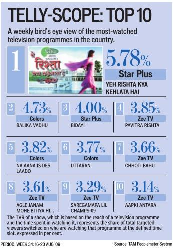 Top-10-Programmes-TV-India-Soaps-Serial-Zee-Colors-Channels-HT