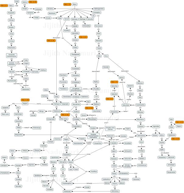 Ramayana_Mahabharatha_Graph_Family_Tree_Chart_Sons_Pandavas_Lava_Kusa_Duriyodhana